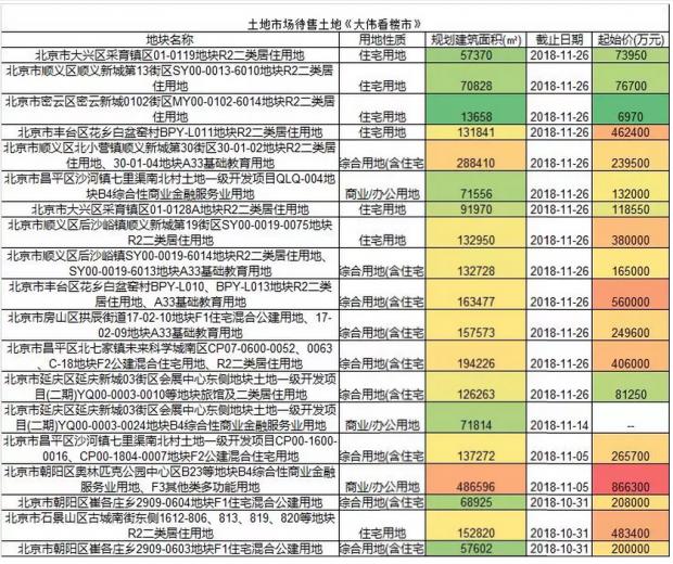 295亿,11月26日北京土地将刷新历史,告别流标