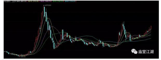 中国股市的逻辑和建议(6)