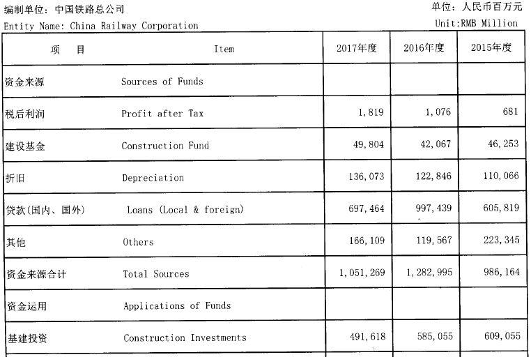 C:\Users\Administrator\Desktop\图8.2015-2017年,中铁总公司基建投资数据 图表来源中国铁路总公司2017年统计公报.JPG