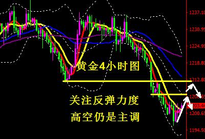 黄金短线指标背离需修复 反弹高空仍是主调