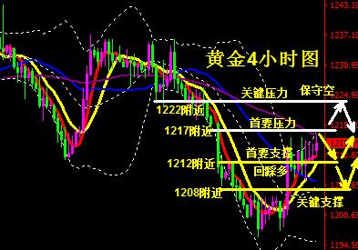 黄金温和收涨短线转偏多 1222是多空关键分水岭