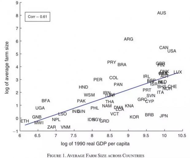 农场规模、劳动生产率与全球贫富差距