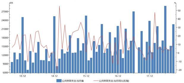 """政策""""暖风""""不断——中国大类资产观察(2018年10月后两周)"""