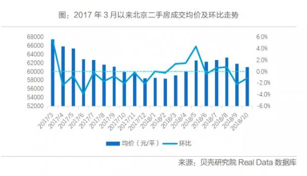 最一线 | 30个案例透视下跌的北京房价
