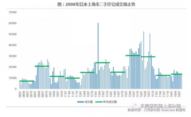 最一线 | 上海房子最难卖的一年快过完了?