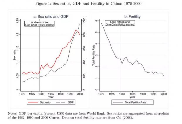 土地改革与中国的性别选择