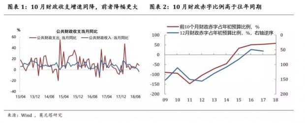 财赤加速——10月财政数据点评