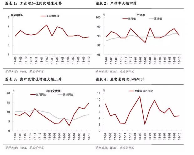 基建发力——10月经济增长数据点评