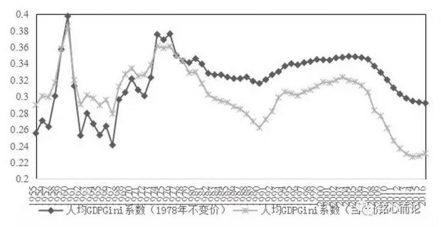 """""""共同富裕""""之辨:中国区域经济发展40年"""