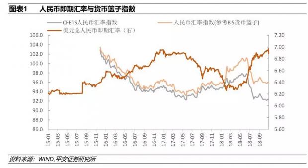 人民币汇率:持续贬值难现 双向振荡可期