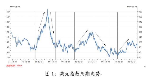 美元指数走势:从历史看未来
