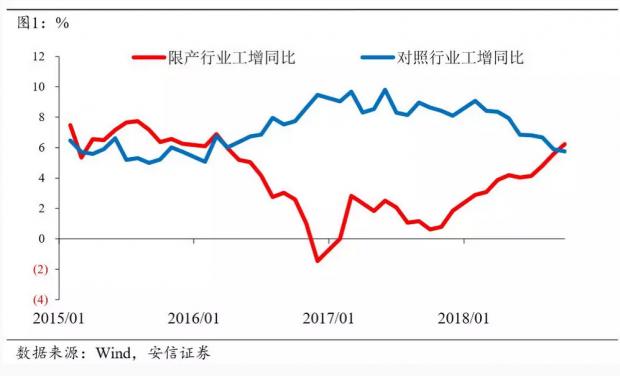 经济短稳长忧 宽松预期升温