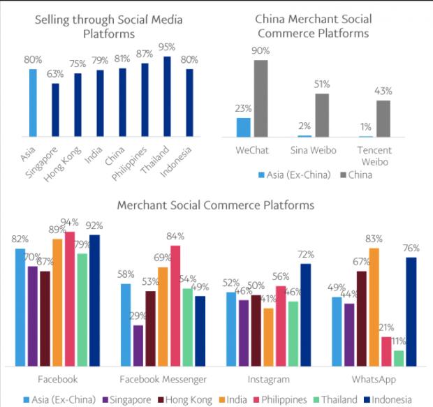 Instagram——东南亚垂直电商的主战场