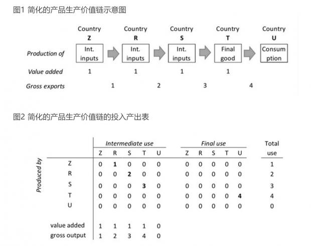 双边出口增加值的测算——一个统一的框架