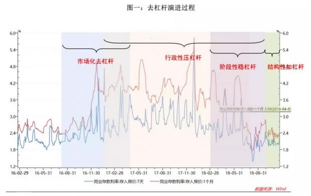 中国式去杠杆:演进历程、内在逻辑与问题反思