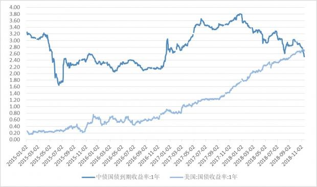 债牛依旧,股市磨底——中国大类资产观察(2018年11月前两周)