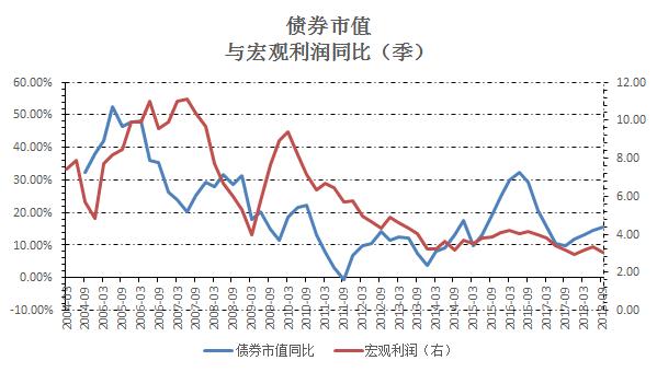 宏观利润与货币数据统计分析——展望负面