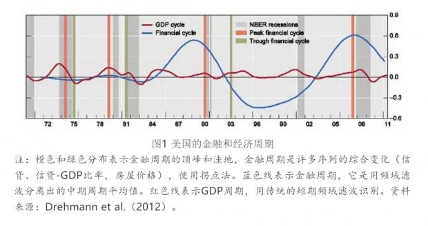 """宏观经济学与金融周期:没有王子的""""哈姆雷特"""""""