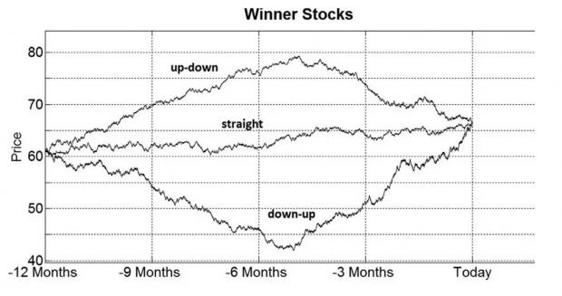 股票价格路径与投资者满意度关系探索