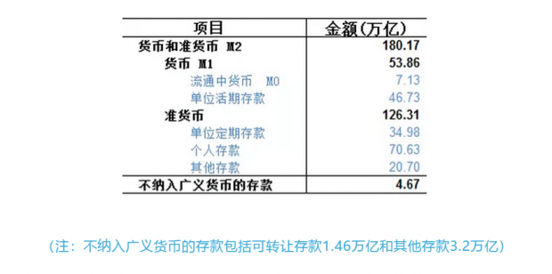 关于M2,当前阶段是货币超发还是通货紧缩?