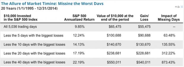 在股票市场上,是选股重要,还是选时更重要?