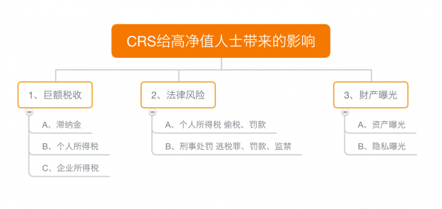 CRS已经开始打捞锦鲤,您的钱恐怕藏不住了
