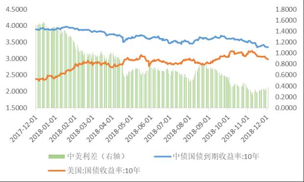 外患暂缓,内忧仍存—— 中国大类资产观察(2018年11月后两周)