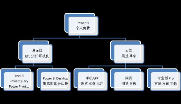 Power BI与1104报表实践 (1) 前言