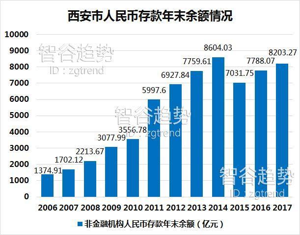 摘增速第一,搅乱中国城市格局,西安凭什么?