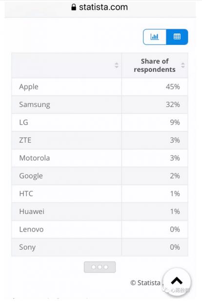 数据告诉你,美国人都使用什么手机?