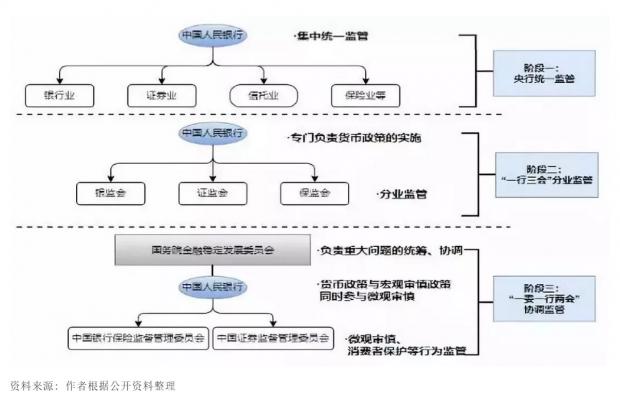 改革开放四十年来中国金融监管模式变革的逻辑与实践
