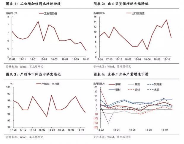 """""""生产热""""正消退——11月经济增长数据点评"""
