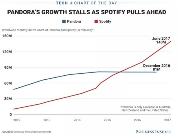 从全球付费平台看腾讯音乐的投资价值