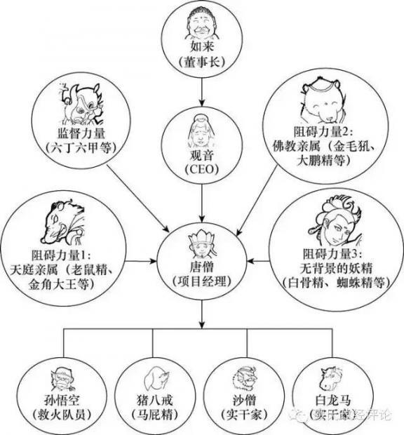 职场西游记(1-5)