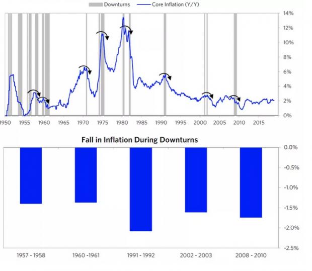 桥水:如何看待美国通缩和油价问题