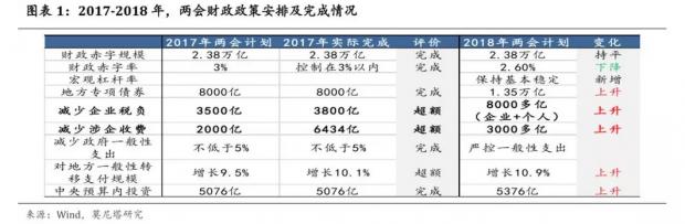2019年中国财政政策展望
