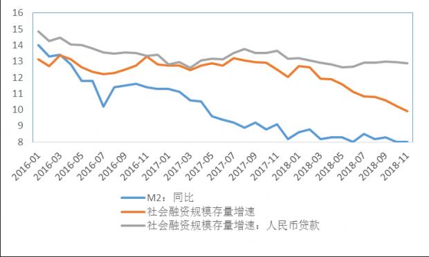 稳定重于泰山,信心胜于黄金——中国大类资产观察(2018年12月前两周)