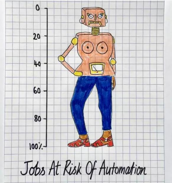 365种工作的未来消亡概率图谱