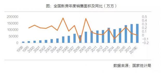 中国房地产市场2018的答卷与2019的前景