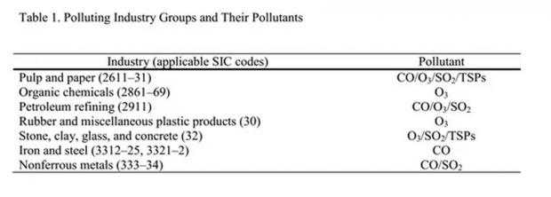 环境规制对美国制造业生产率有何影响