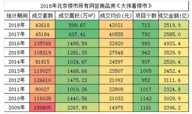 2018年北京20大房企卖出5000亿,破纪录!