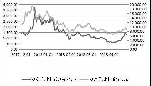 杨望:比特币下跌与区块链未来