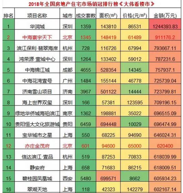 2018年中国房地产销冠排行榜