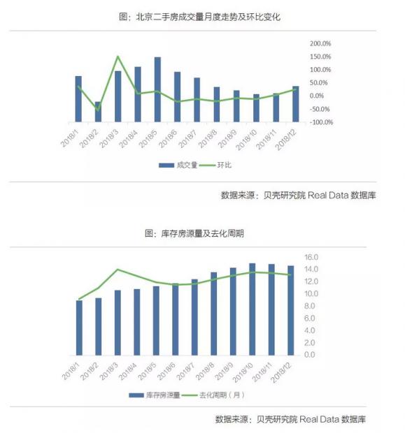 12月北京二手房成交低位增加,市场预期改善