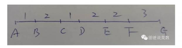 可能小学毕业也无法完成的从加法到乘法的转变