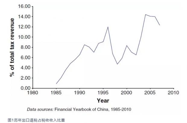 增值税退税与中国出口