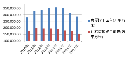 中国房地产的未来