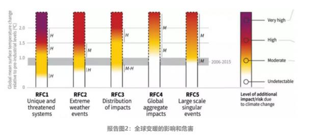 2030年气候危机?Nature刊文警告全球变暖是真的!