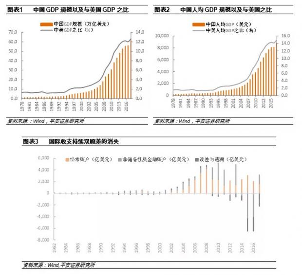 中国国际收支的演变历程、发展趋势与政策涵义