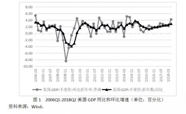 美国利率上升或冲击全球经济